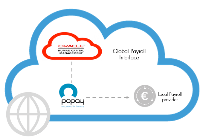 Global Payroll Interface: the link between Oracle HCM Cloud and your payroll provider